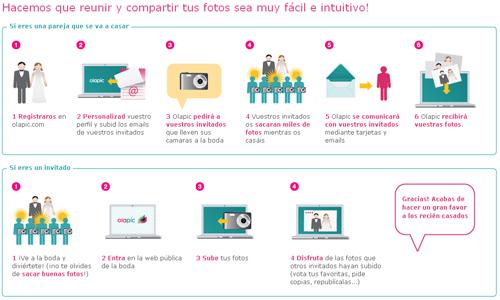 web-Olapic_How-Spanish