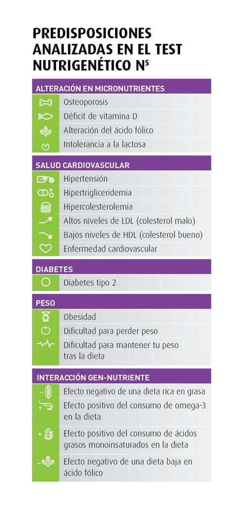 Predisposiciones-analizadas-en-el-Servicio-Nutrigenetico