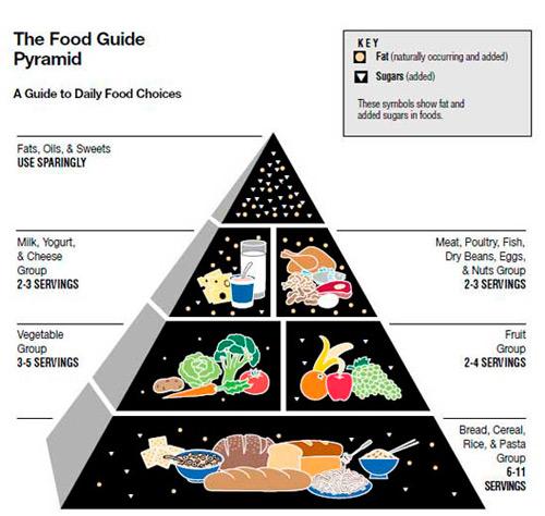 La primera pirámide nutricional de 1992