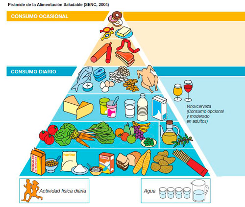 Pirámide Nutricional SENC 2004