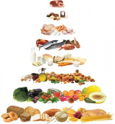 dieta mediterránea pirámide