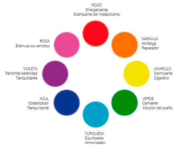 cromoterapia-foton-terapia