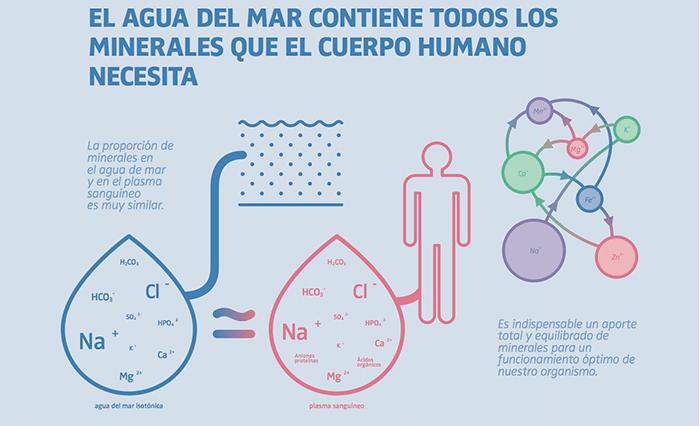 ampollas agua de mar laboratorios Quiton